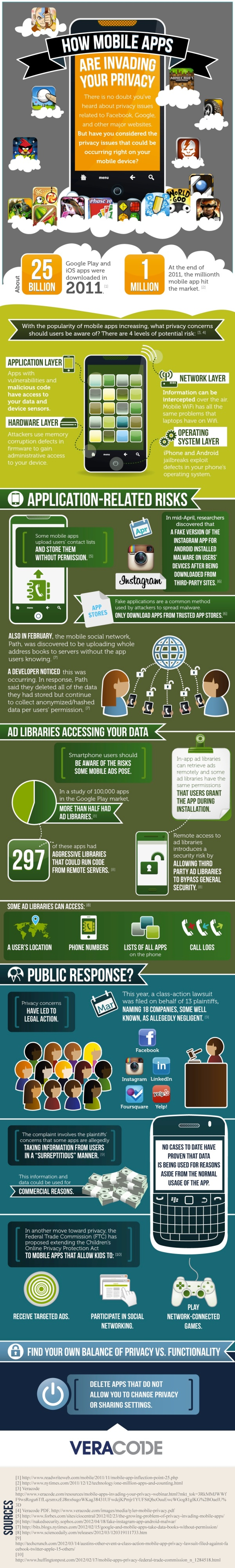 Can Your Mobile Apps Be Trusted? [INFOGRAPHIC]