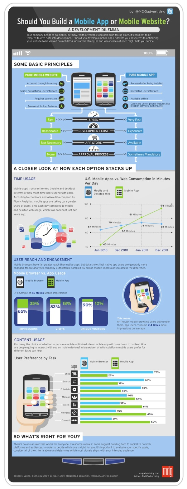 Mobile Site or Mobile App: Which Should You Build First? [INFOGRAPHIC]