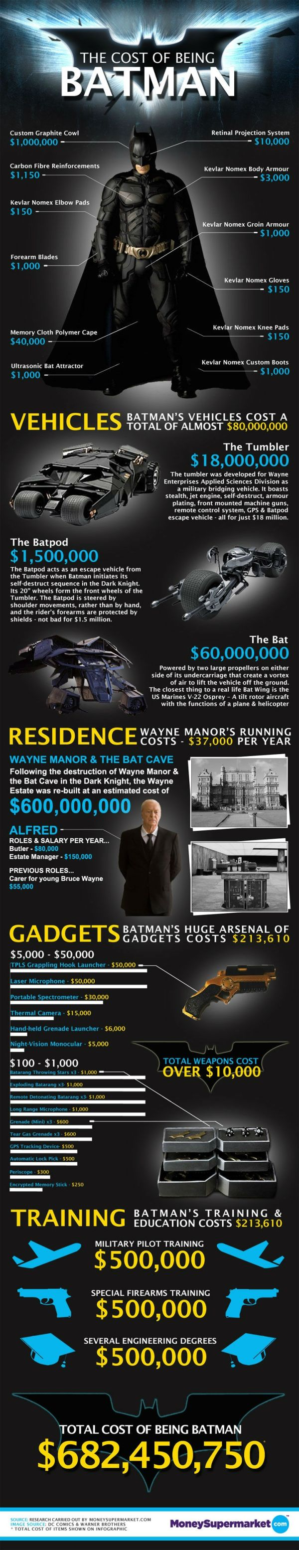 Infographic: How Much Would It Cost To Be Batman? - DesignTAXI.com