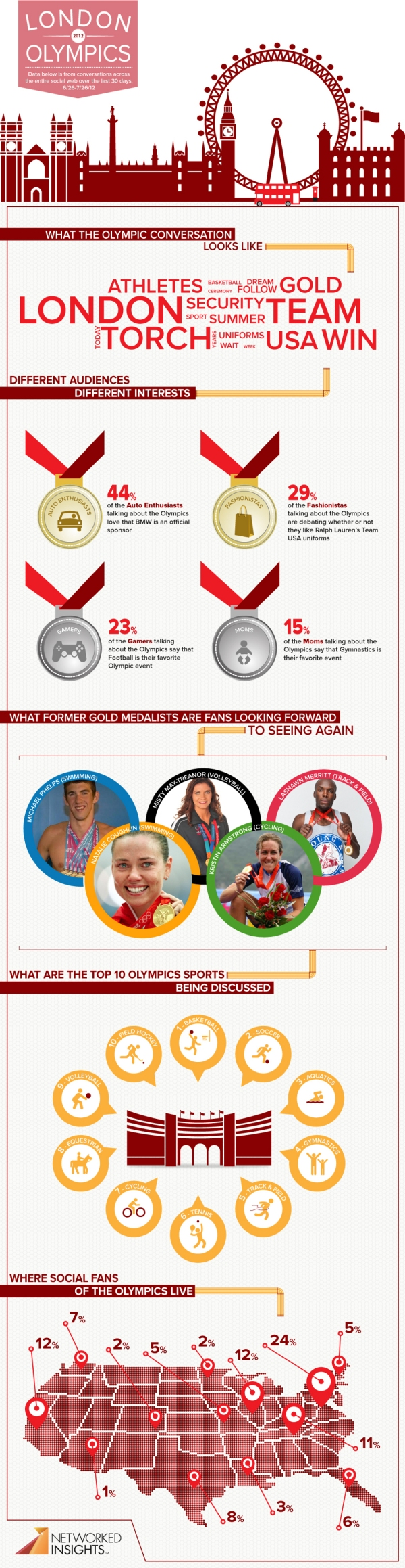 Which Olympic Event is Winning on Social Media? [INFOGRAPHIC]