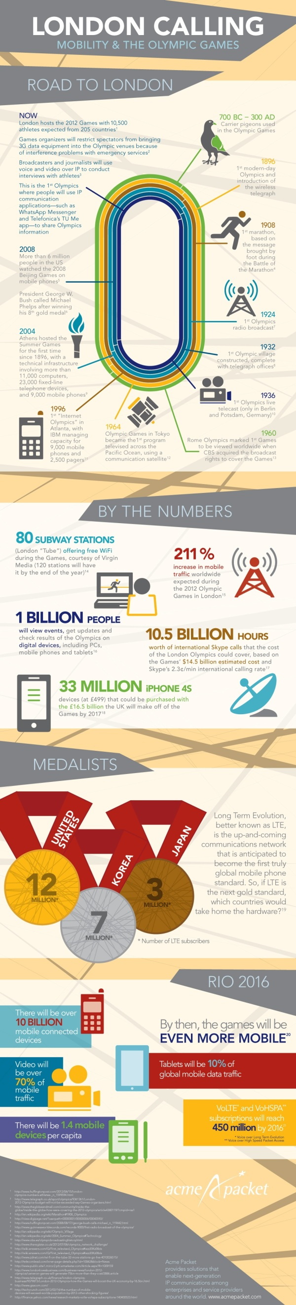 Pigeons to Present: The Evolution of Olympic Communication [INFOGRAPHIC]
