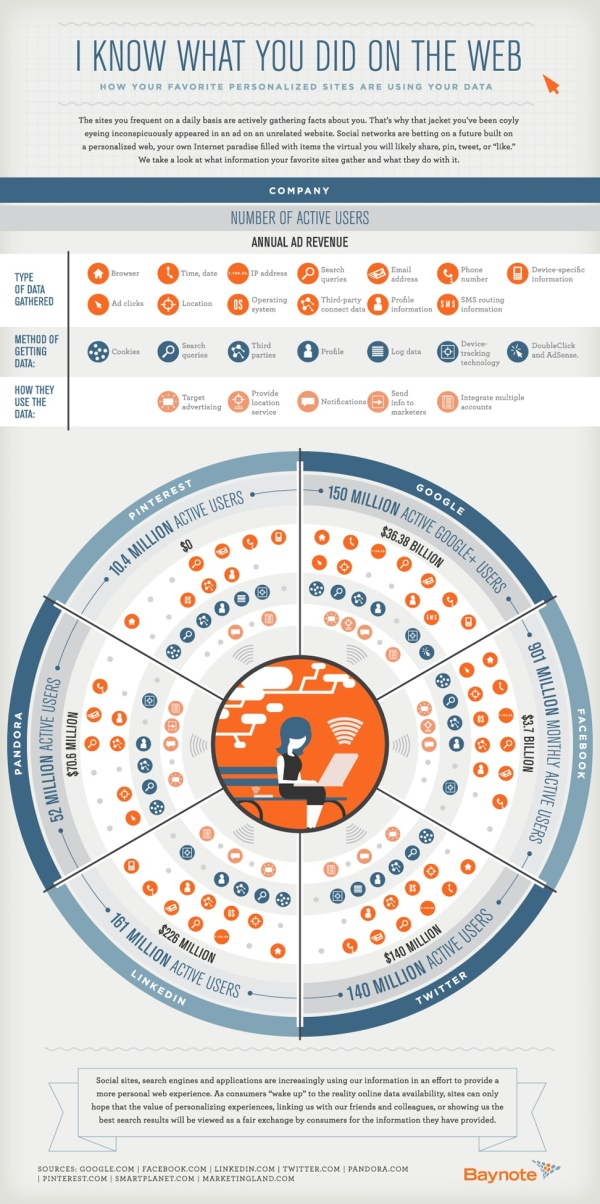 Heres What Social Networks Know About You