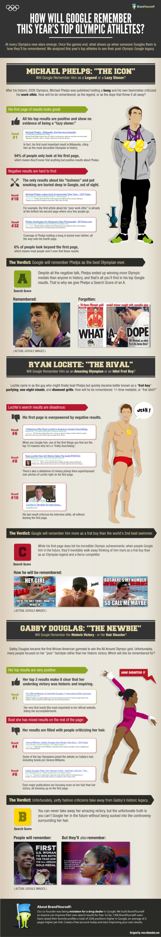 How Google Remembers Top 2012 Olympians [INFOGRAPHIC]