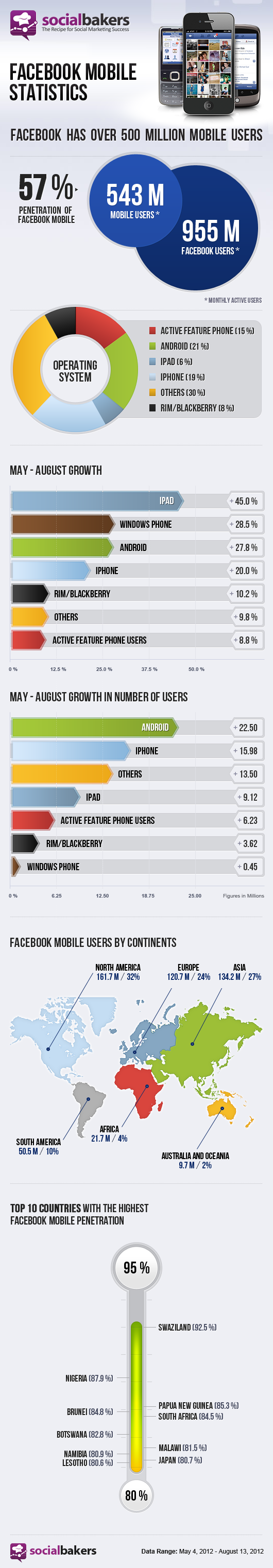 Facebook Mobile Hits 543 Million Users [Infographic] - Socialbakers