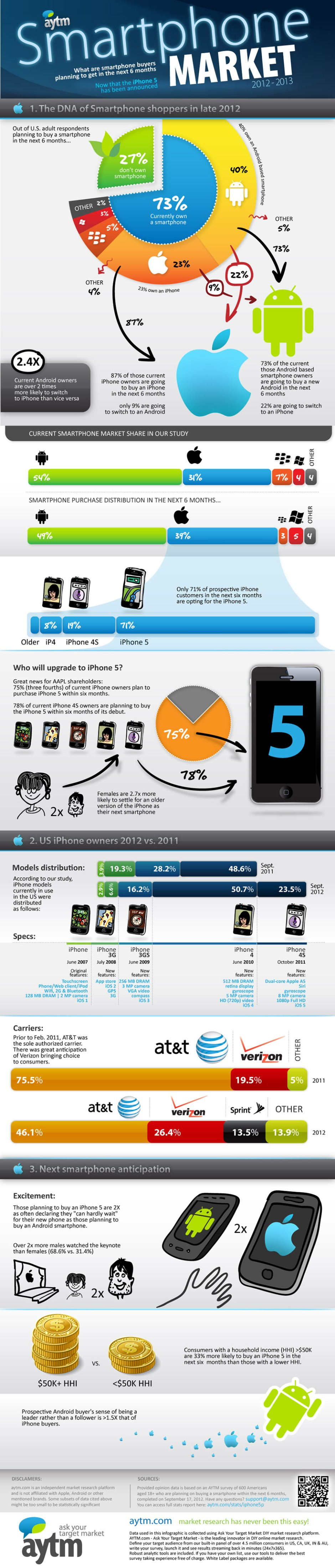 How the iPhone 5 Has Affected the Smartphone Market [INFOGRAPHIC]