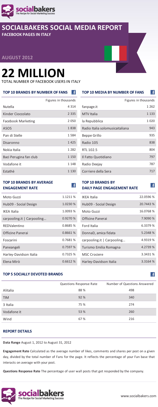 August 2012 Social Media Report: Facebook Pages in Italy - Socialbakers