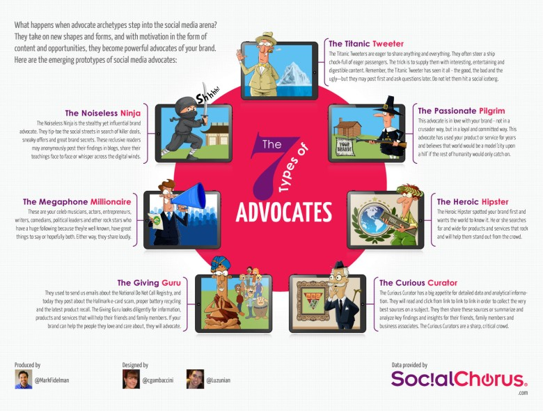 7 Types Social Advocates