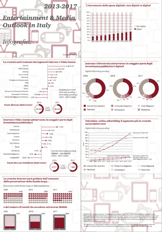 PwC Entertainment&Media Outlook 2013