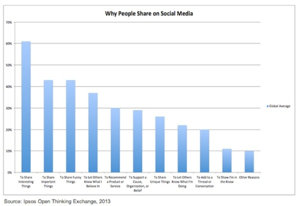 why-people-share-ipsos-2013