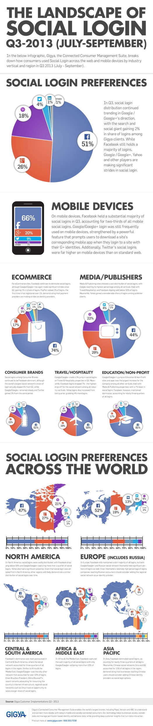 The Landscape of Social Login: The Identity War Heats Up « Gigya's Blog