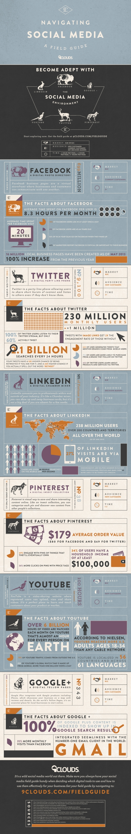 Navigating Social Media Infographic | 9 Clouds