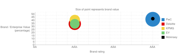 Brand - enterprise value vs. brand rating