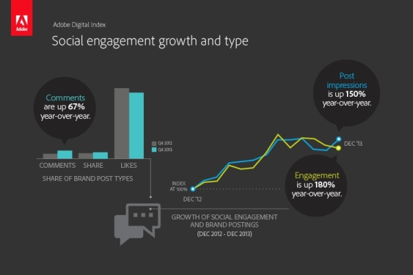 social_engagement_type_growth