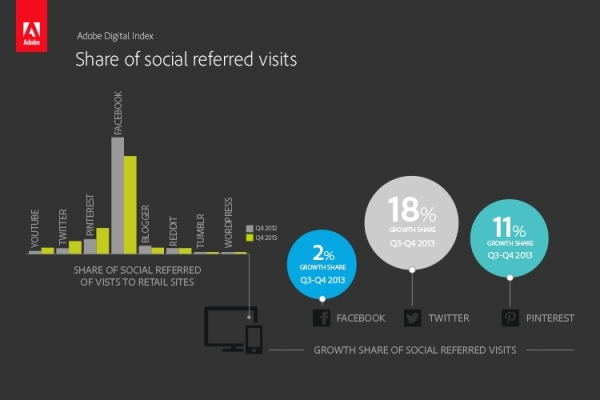 social_referred_visits