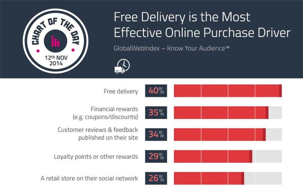 20141112_Purchase_motivatore_ecommerce_chart