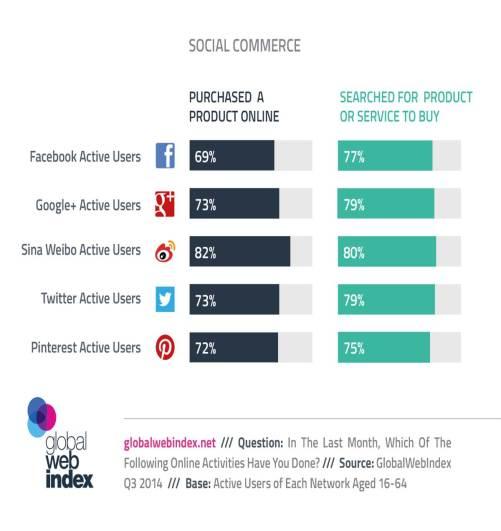 20141119_social_VS_ecommerce_chart