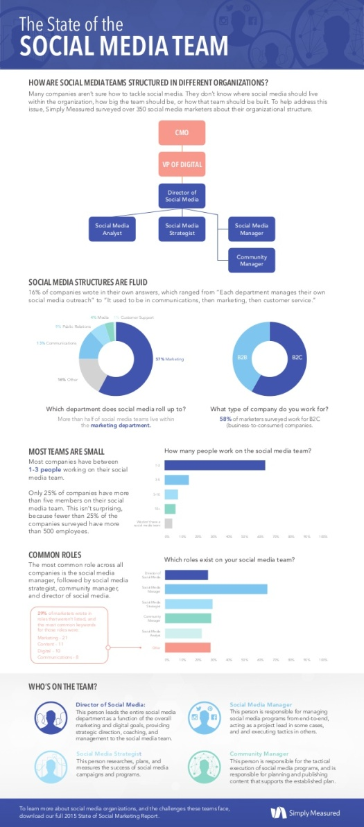 SimplyMeasured-the-state-of-the-social-media-team-2015