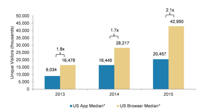 mobile web vs. app traffic